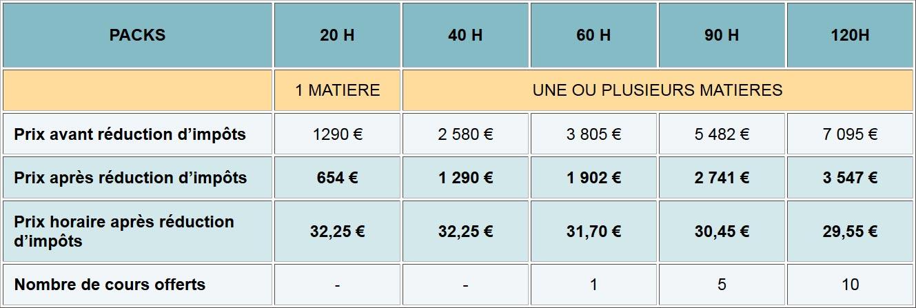 Cours particuliers PASS & LAS 2020
